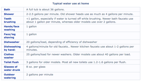 Typical Home Water Usage